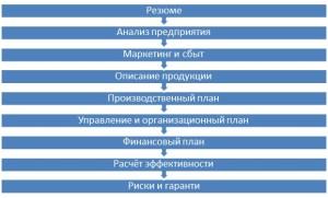 Образец обобщённой структуры бизнес-плана