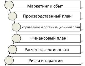 Структура готового бизнес-плана
