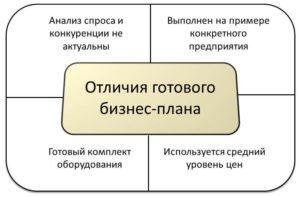 Особенности готового бизнес-плана