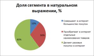 Распределение покупателей интернет магазинов