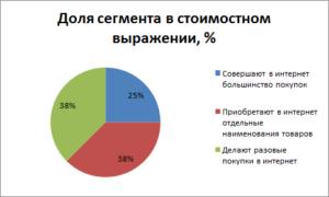 Распределение продаж интернет магазинов