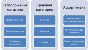 Характеристики сегментов покупателей цветов